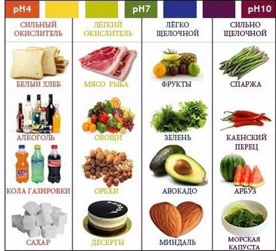 Какие продукты называются кислыми, а какие щелочными